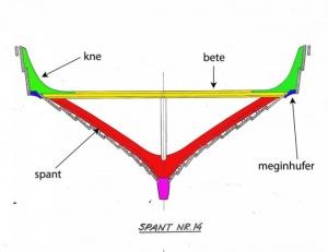 Fig. 18: Tverrsnittstegning av Osebergskipet.
